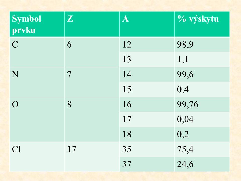 Symbol prvku ZA% výskytu C61298,9 131,1 N71499,6 150,4 O81699,76 170,04 180,2 Cl173575,4 3724,6