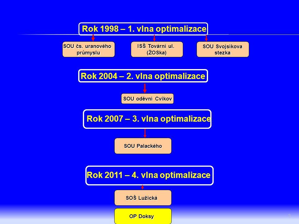 3 Rok 1998 – 1. vlna optimalizace SOU čs. uranového průmyslu ISŠ Tovární ul. (ŽOSka) SOU Svojsíkova stezka Rok 2004 – 2. vlna optimalizace SOU oděvní