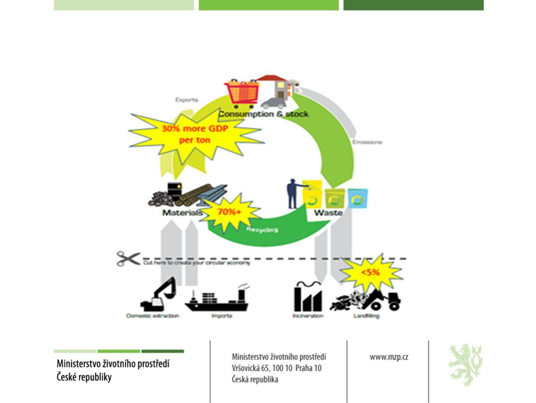 Odpadová legislativa Směrnice o skládkách odpadů Systém včasného varování (zprávy v roce 2022, 2027).