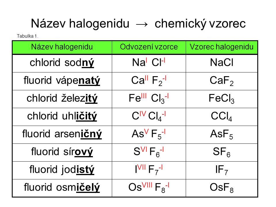 Název halogenidu → chemický vzorec Tabulka 1. OsF 8 Os VIII F 8 -I fluorid osmičelý IF 7 I VII F 7 -I fluorid jodistý SF 6 S VI F 6 -I fluorid sírový