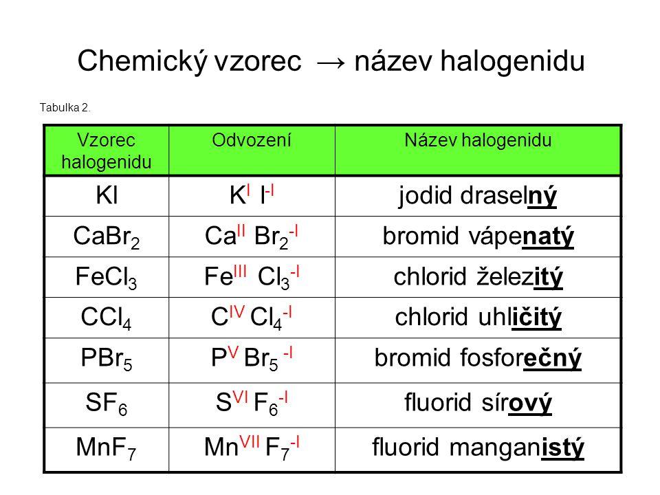 Chemický vzorec → název halogenidu Tabulka 2. Vzorec halogenidu OdvozeníNázev halogenidu fluorid manganistýMn VII F 7 -I MnF 7 fluorid sírovýS VI F 6