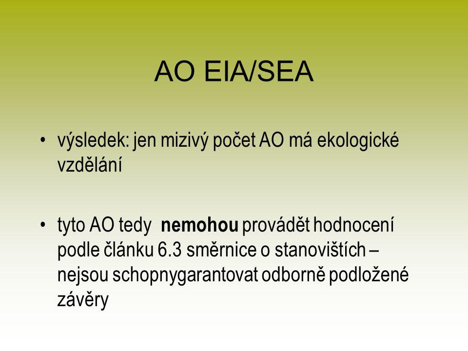 AO EIA/SEA výsledek: jen mizivý počet AO má ekologické vzdělání tyto AO tedy nemohou provádět hodnocení podle článku 6.3 směrnice o stanovištích – nejsou schopnygarantovat odborně podložené závěry