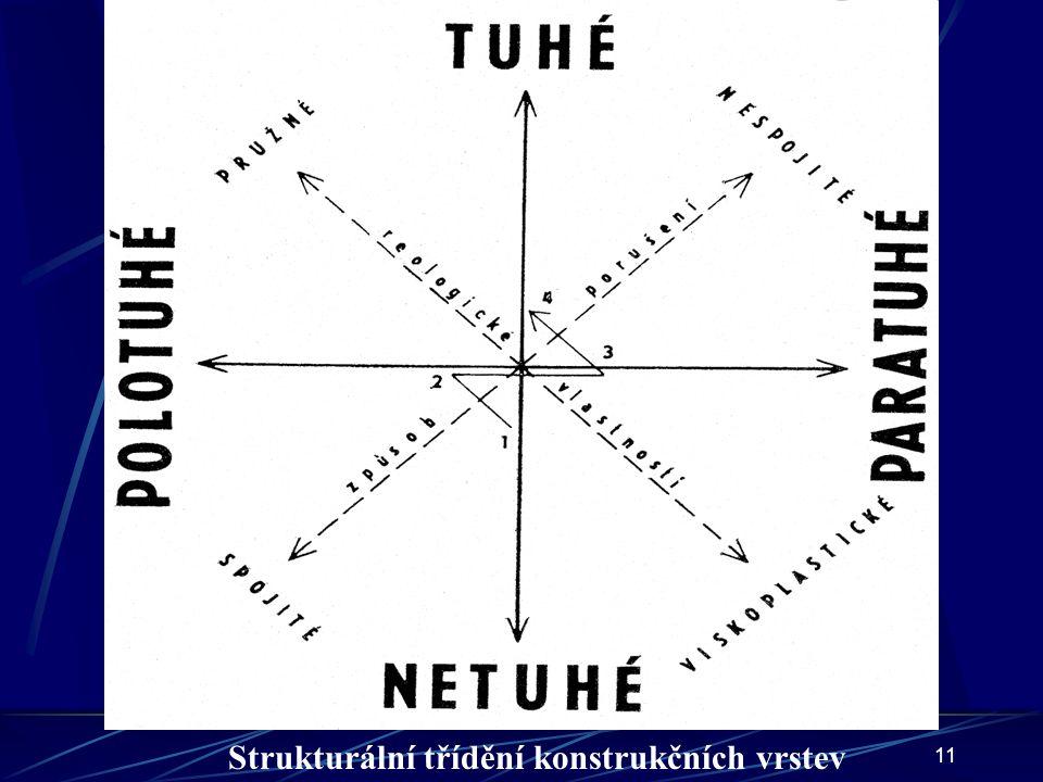11 Strukturální třídění konstrukčních vrstev