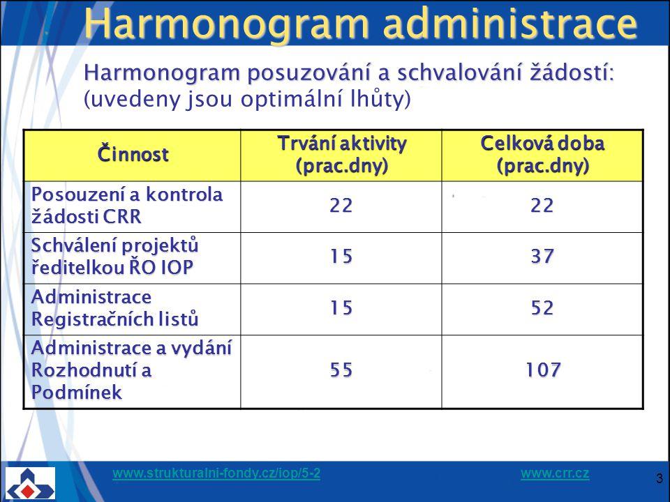 www.strukturalni-fondy.cz/iop/5-2www.strukturalni-fondy.cz/iop/5-2 www.crr.czwww.crr.cz 3 Harmonogram administrace Harmonogram posuzování a schvalován