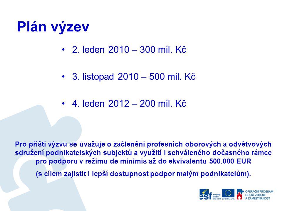 Plán výzev 2. leden 2010 – 300 mil. Kč 3. listopad 2010 – 500 mil. Kč 4. leden 2012 – 200 mil. Kč Pro příští výzvu se uvažuje o začlenění profesních o