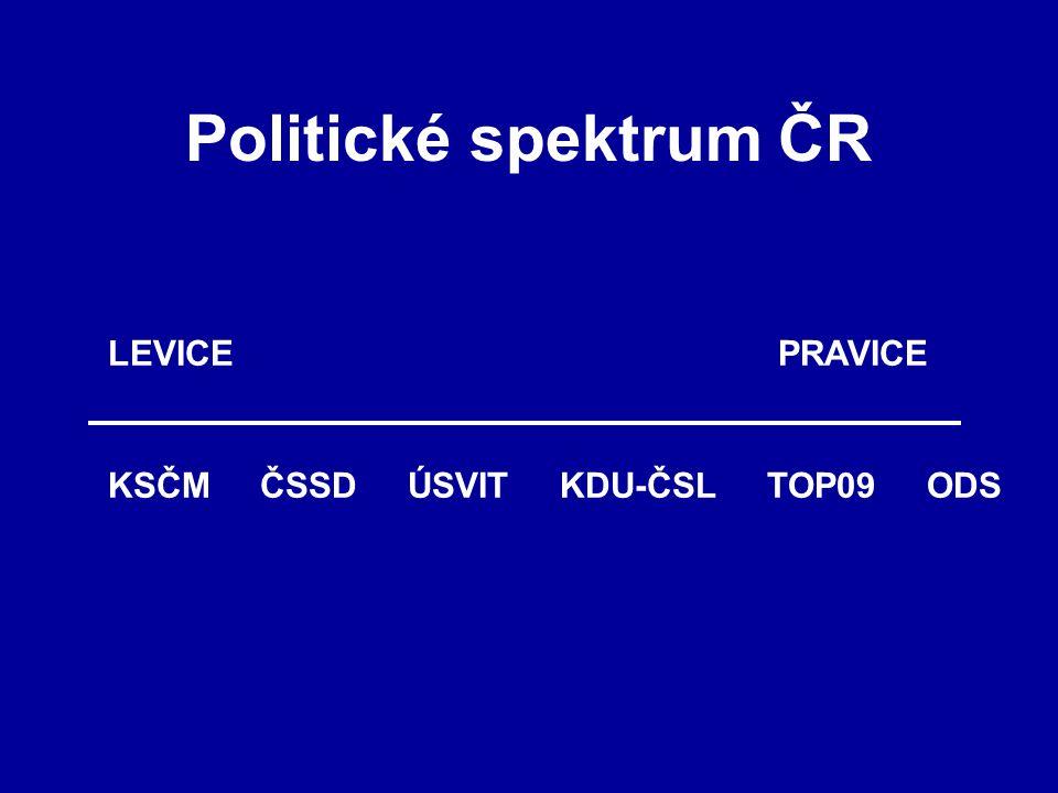 Politické spektrum ČR KSČM ČSSD ÚSVIT KDU-ČSL TOP09 ODS LEVICEPRAVICE