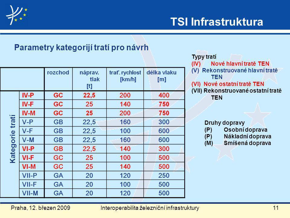 Typy tratí (IV) Nové hlavní tratě TEN (V) Rekonstruované hlavní tratě TEN (VI) Nové ostatní tratě TEN (VII) Rekonstruované ostatní tratě TEN Druhy dopravy (P)Osobní doprava (P)Nákladní doprava (M)Smíšená doprava Parametry kategorijí tratí pro návrh Kategorie tratí Praha, 12.