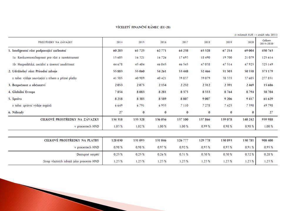 9  čl.314 1. předběžný odhad výdajů 2. předběžný návrh rozpočtu (Komise) 3.