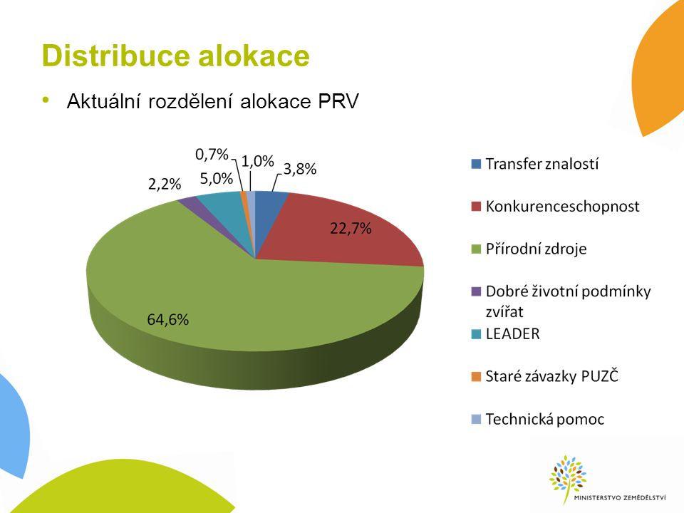 Distribuce alokace Aktuální rozdělení alokace PRV