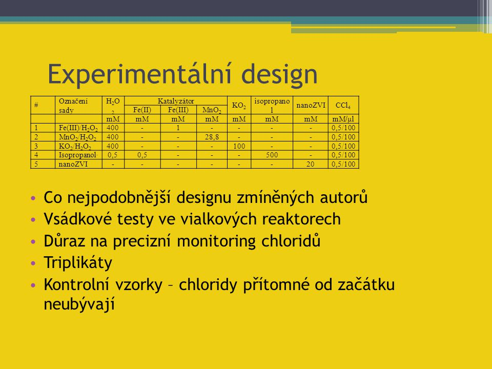 Experimentální design # Označení sady H2O2H2O2 Katalyzátor KO 2 isopropano l nanoZVICCl 4 Fe(II)Fe(III)MnO 2 mM mM / µl 1Fe(III)/H 2 O 2 400-1----0,5/