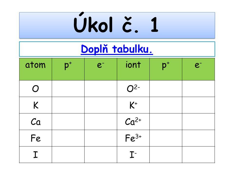 atom p+p+ e-e- iont p+p+ e-e- OO 2- KK+K+ CaCa 2+ FeFe 3+ II-I- Úkol č. 1 Doplň tabulku.