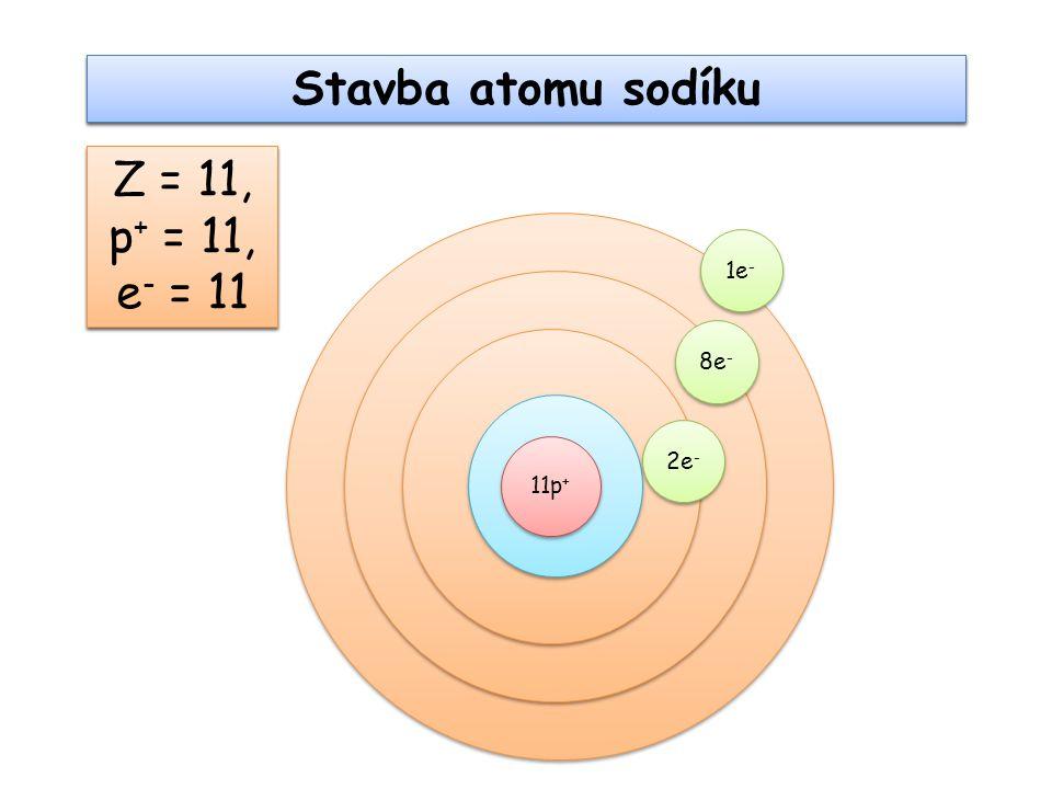 Stavba kationtu sodíku Na + Z = 11, p + = 11, e - = 10 11p + 2e - 8e - 1e - Z = 11, p + = 11, e - = 11 Stavba atomu sodíku