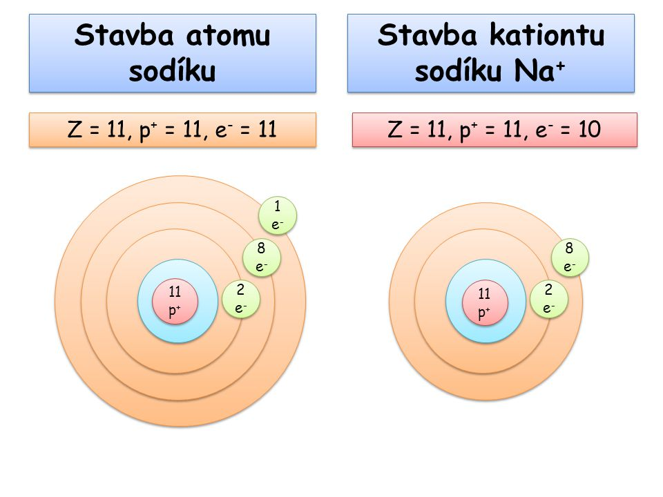 Stavba kationtu sodíku Na + Z = 11, p + = 11, e - = 10 Z = 11, p + = 11, e - = 11 Stavba atomu sodíku 11 p + 2e-2e- 2e-2e- 8e-8e- 8e-8e- 1e-1e- 1e-1e-