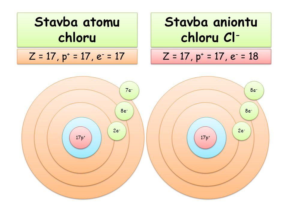 Stavba aniontu chloru Cl - Z = 17, p + = 17, e - = 18 Z = 17, p + = 17, e - = 17 Stavba atomu chloru 17p + 2e - 8e - 7e - 17p + 2e - 8e -