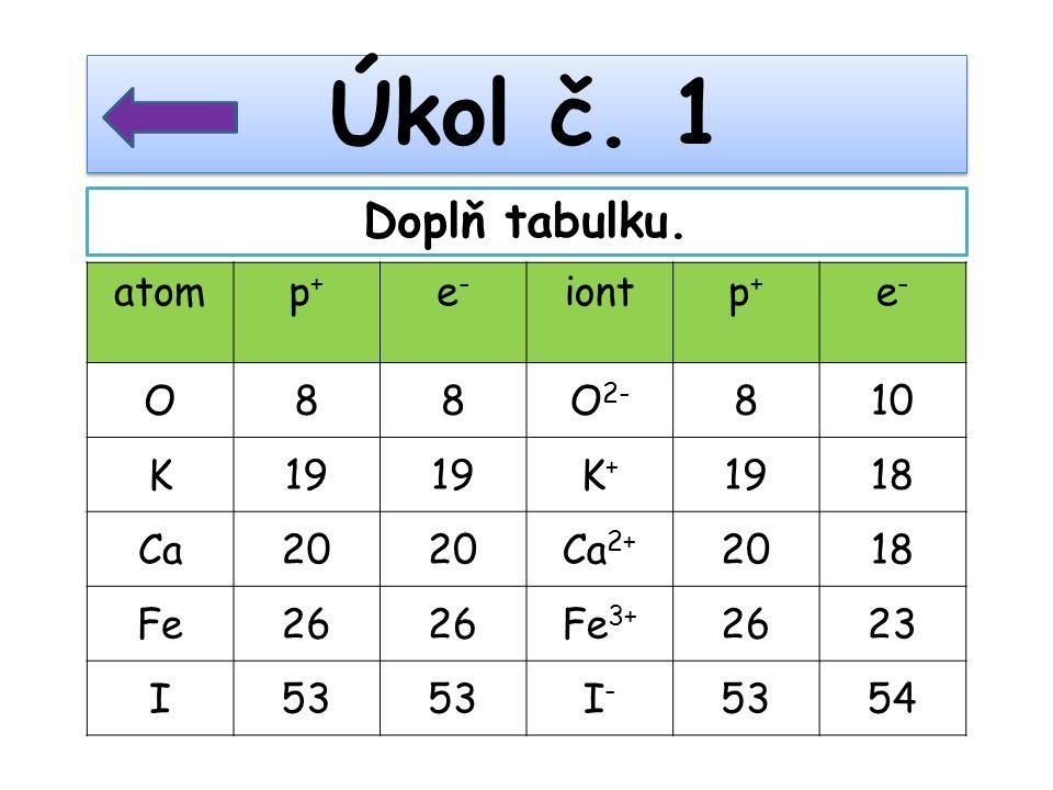 atom p+p+ e-e- iont p+p+ e-e- O88O 2- 810 K19 K+K+ 18 Ca20 Ca 2+ 2018 Fe26 Fe 3+ 2623 I53 I-I- 54 Úkol č. 1 Doplň tabulku.