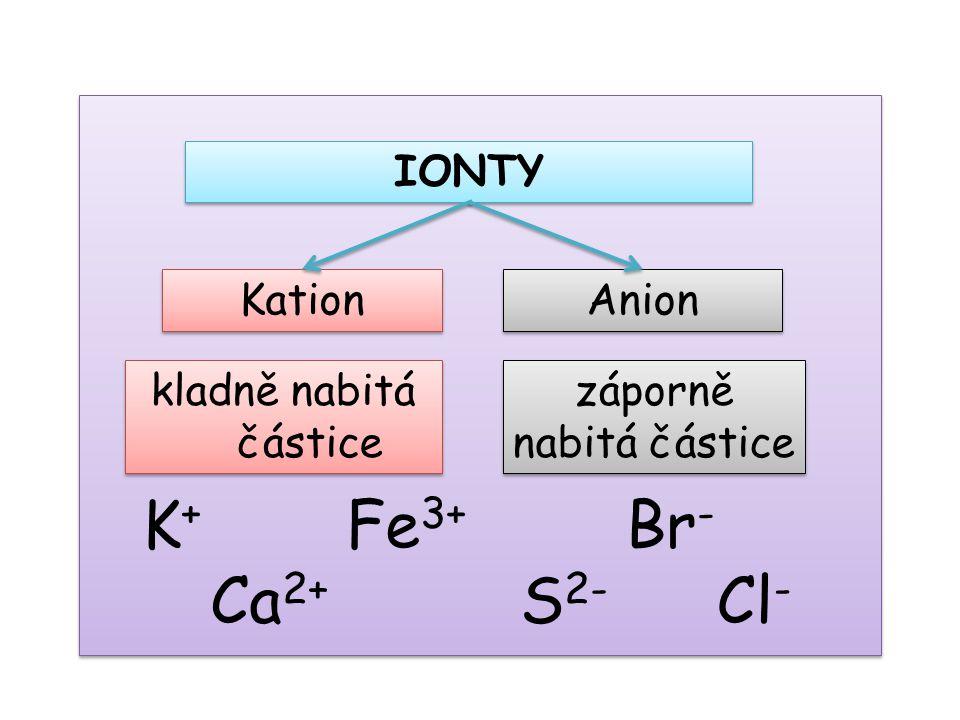 Kation Anion IONTY kladně nabitá částice záporně nabitá částice K+K+ Ca 2+ Fe 3+ Br - S 2- Cl -
