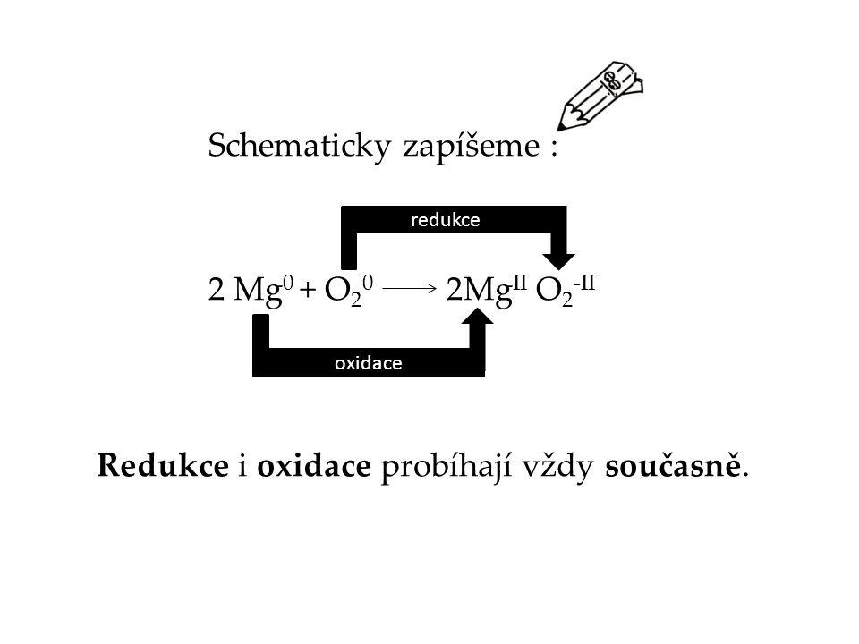 Schematicky zapíšeme : 2 Mg 0 + O 2 0 2Mg II O 2 -II Redukce i oxidace probíhají vždy současně. redukce oxidace