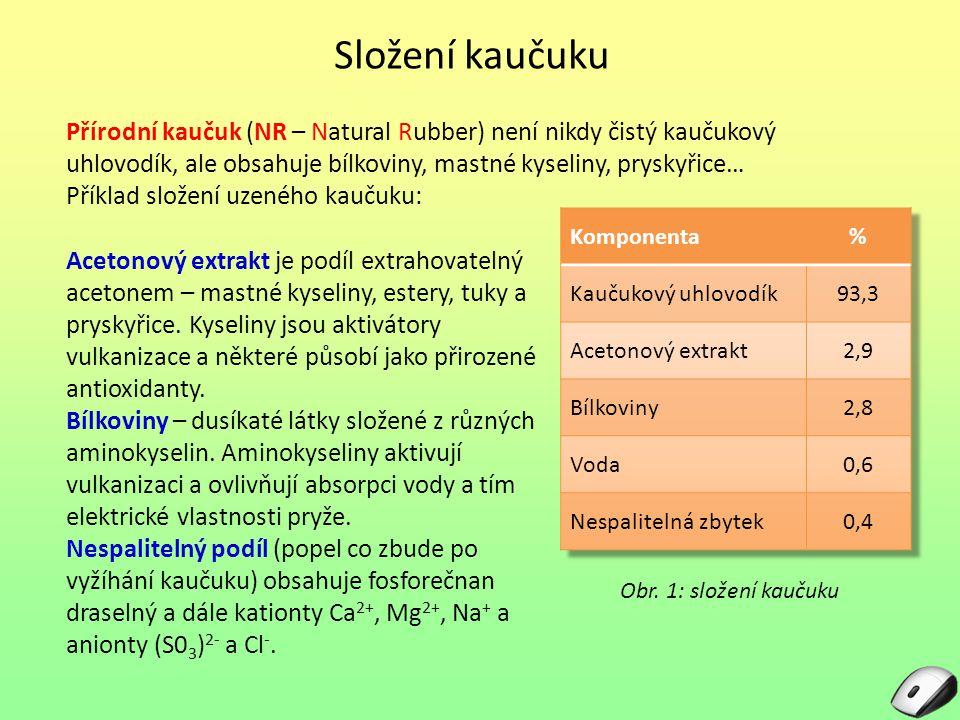 Složení kaučuku Přírodní kaučuk (NR – Natural Rubber) není nikdy čistý kaučukový uhlovodík, ale obsahuje bílkoviny, mastné kyseliny, pryskyřice… Příkl
