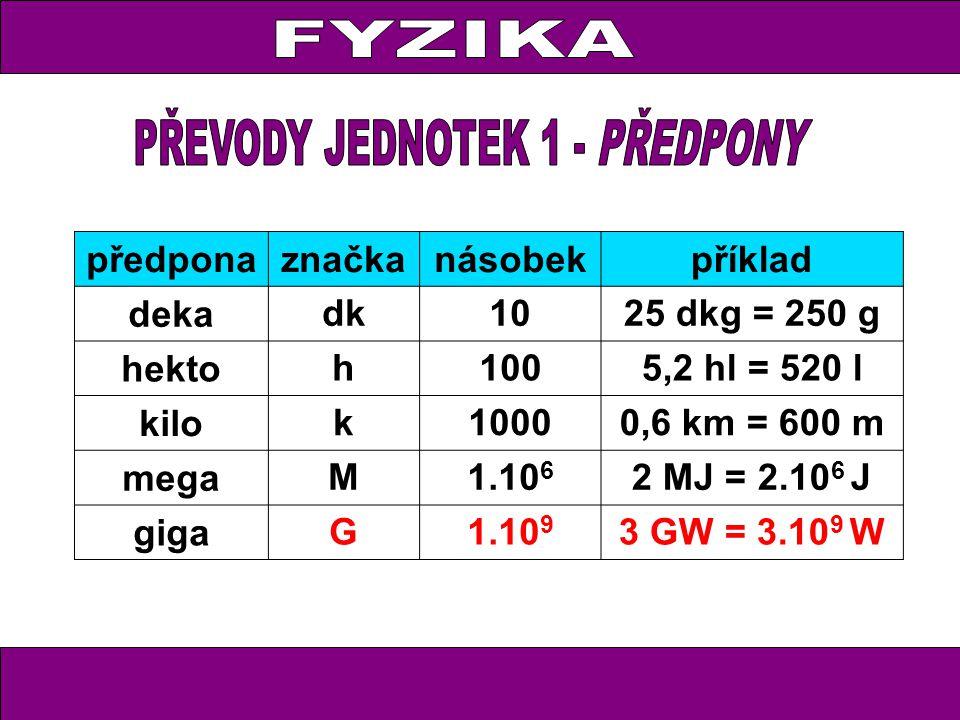 předponaznačkanásobekpříklad deka dk1025 dkg = 250 g hekto h1005,2 hl = 520 l kilo k10000,6 km = 600 m mega M1.10 6 2 MJ = 2.10 6 J giga G1.10 9 3 GW = 3.10 9 W