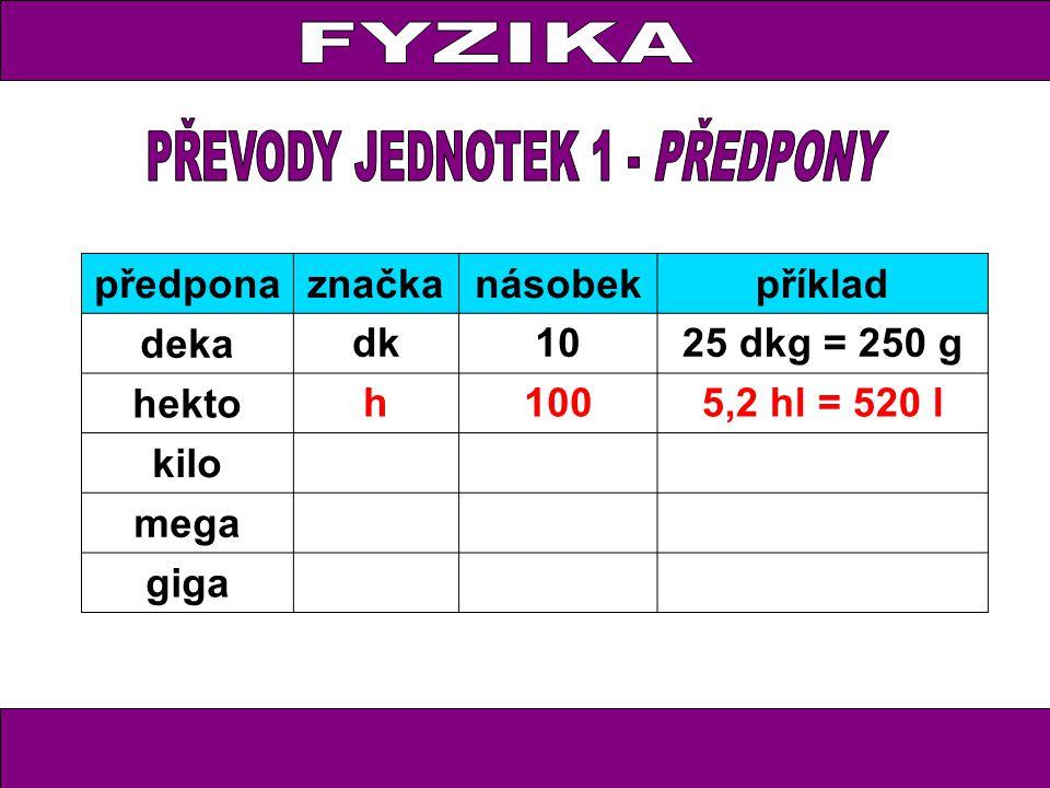 předponaznačkanásobekpříklad deka dk1025 dkg = 250 g hekto h1005,2 hl = 520 l kilo mega giga