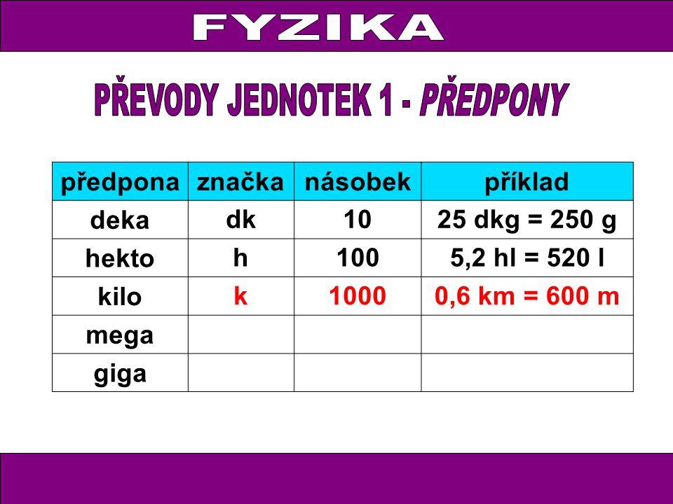 předponaznačkanásobekpříklad deka dk1025 dkg = 250 g hekto h1005,2 hl = 520 l kilo k10000,6 km = 600 m mega giga