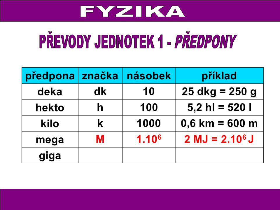 předponaznačkanásobekpříklad deka dk1025 dkg = 250 g hekto h1005,2 hl = 520 l kilo k10000,6 km = 600 m mega M1.10 6 2 MJ = 2.10 6 J giga