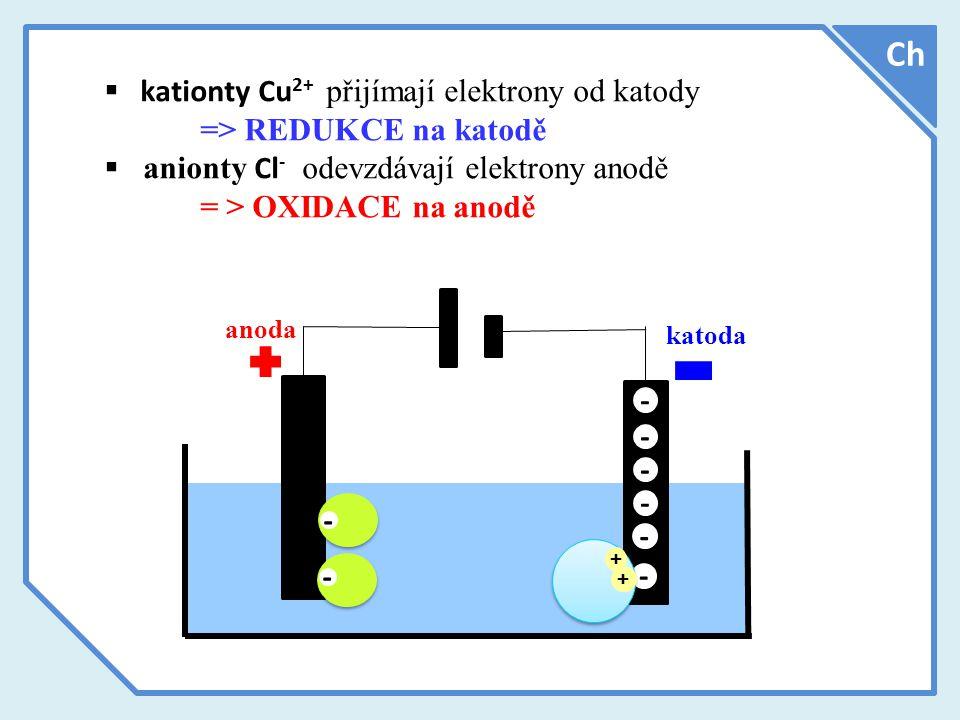 Ch  kationty Cu 2+ přijímají elektrony od katody => REDUKCE na katodě  anionty Cl - odevzdávají elektrony anodě = > OXIDACE na anodě anoda katoda - - - - - - - - + +
