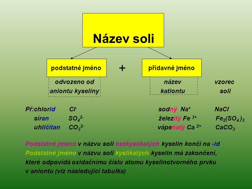 přídavné jméno podstatné jméno odvozeno od název vzorec aniontu kyseliny kationtu soli Př:chlorid Cl - sodný Na + NaCl síran SO 4 2- železitý Fe 3+ Fe 2 (SO 4 ) 3 uhličitan CO 3 2- vápenatý Ca 2+ CaCO 3 Podstatné jméno v názvu soli bezkyslíkatých kyselin končí na -id Podstatné jméno v názvu soli kyslíkatých kyselin má zakončení, které odpovídá oxidačnímu číslu atomu kyselinotvorného prvku v aniontu (viz následující tabulka) Název soli +