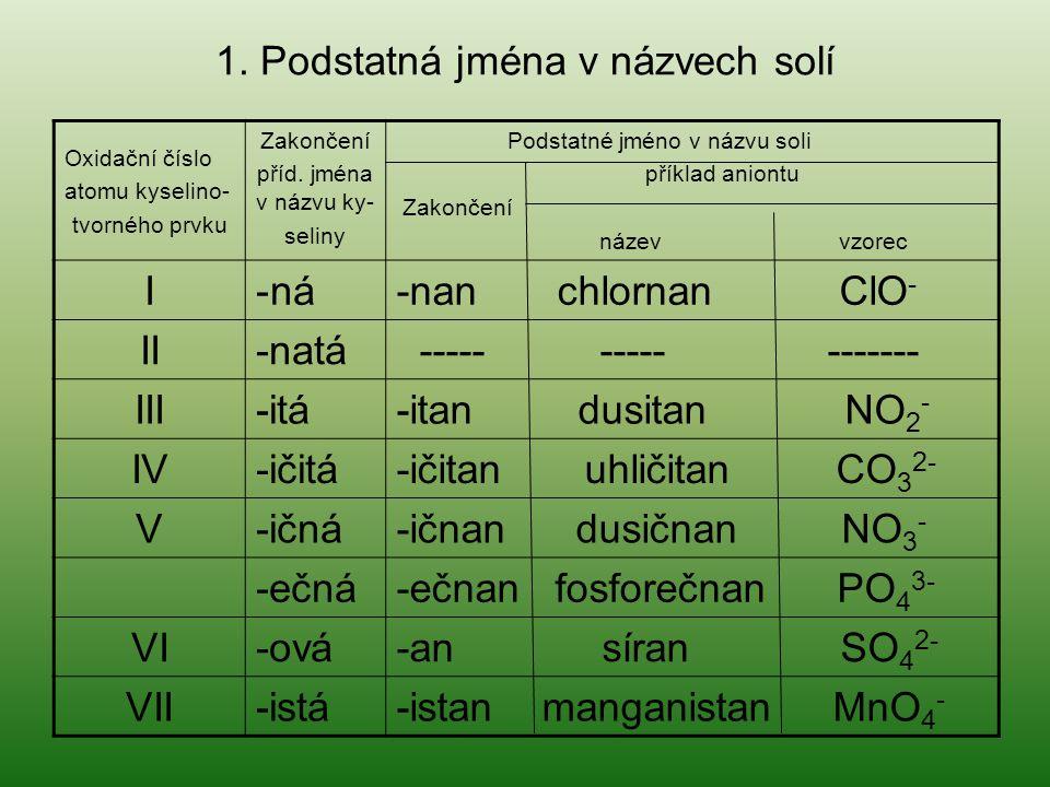 1. Podstatná jména v názvech solí Oxidační číslo atomu kyselino- tvorného prvku Zakončení příd. jména v názvu ky- seliny Podstatné jméno v názvu soli