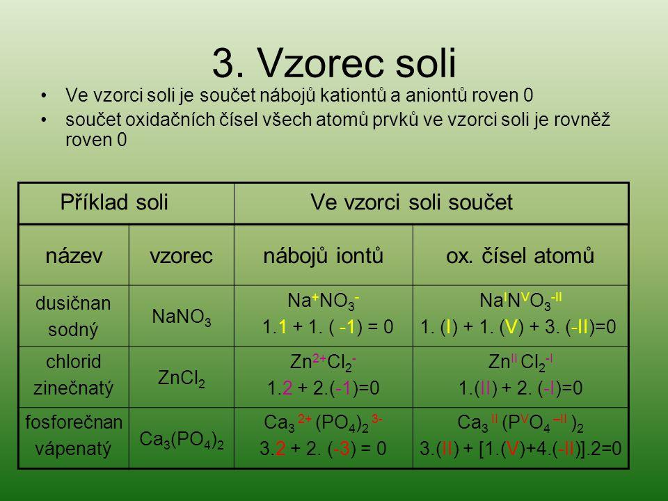 3. Vzorec soli Ve vzorci soli je součet nábojů kationtů a aniontů roven 0 součet oxidačních čísel všech atomů prvků ve vzorci soli je rovněž roven 0 P