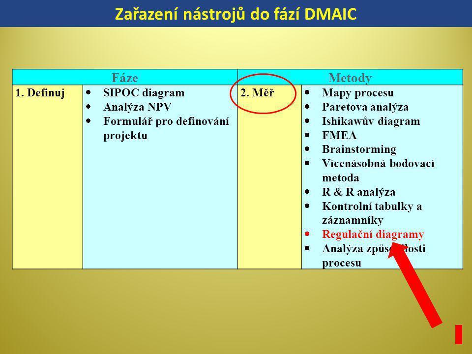 FázeMetody 1. Definuj  SIPOC diagram  Analýza NPV  Formulář pro definování projektu 2. Měř  Mapy procesu  Paretova analýza  Ishikawův diagram 