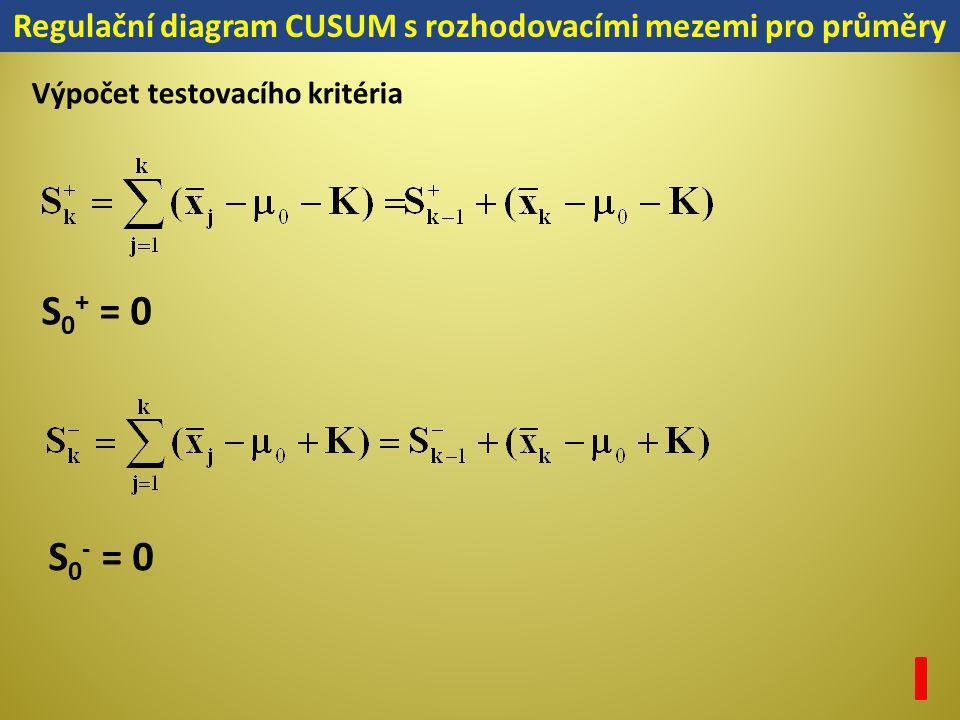S 0 + = 0 S 0 - = 0 Regulační diagram CUSUM s rozhodovacími mezemi pro průměry Výpočet testovacího kritéria