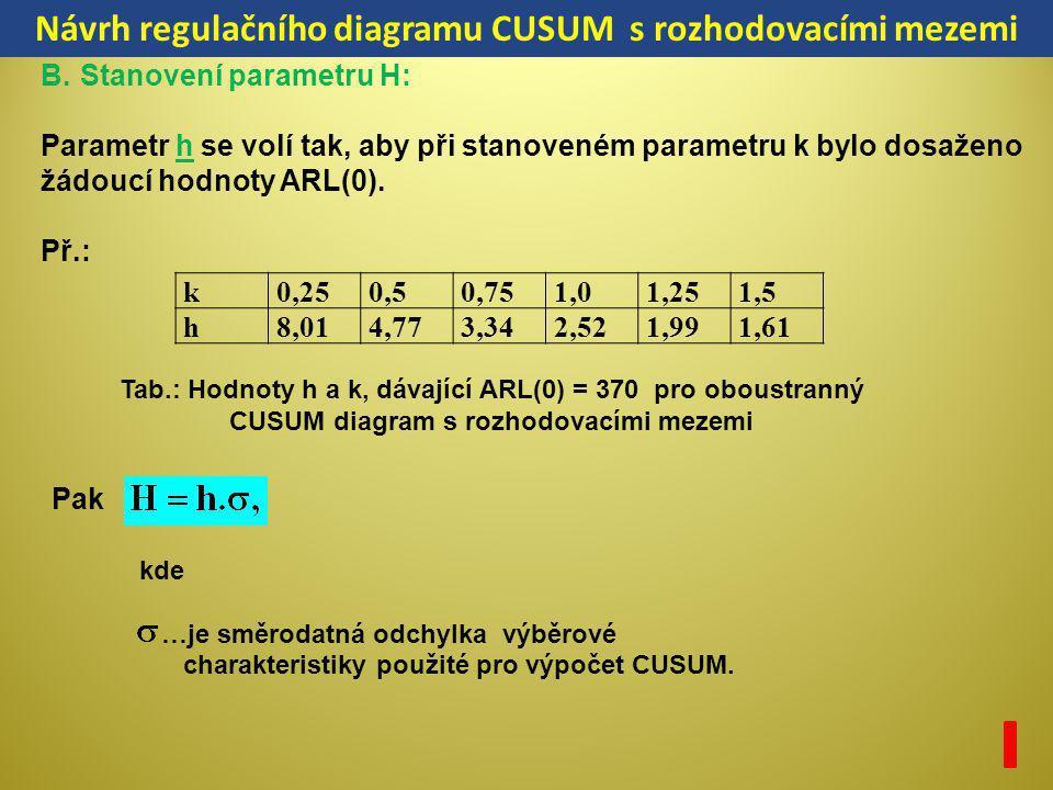 k0,250,50,751,01,251,5 h8,014,773,342,521,991,61 B.Stanovení parametru H: Parametr h se volí tak, aby při stanoveném parametru k bylo dosaženo žádoucí