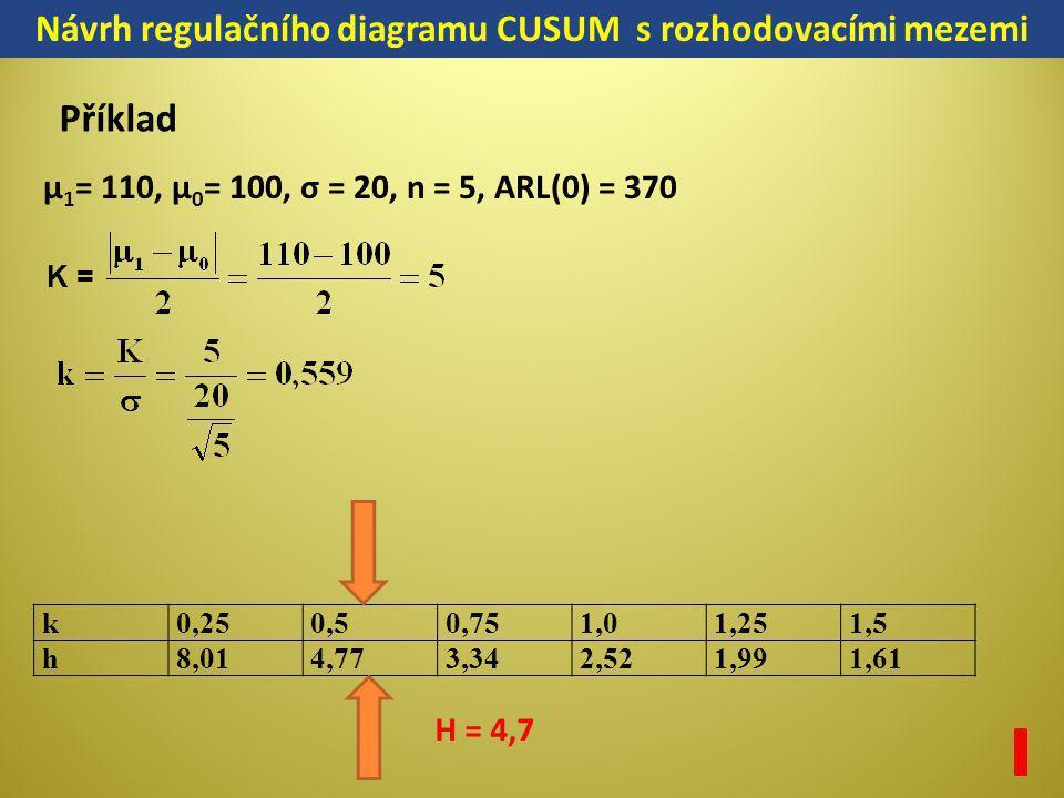 k0,250,50,751,01,251,5 h8,014,773,342,521,991,61 K = μ 1 = 110, μ 0 = 100, σ = 20, n = 5, ARL(0) = 370 Návrh regulačního diagramu CUSUM s rozhodovacím
