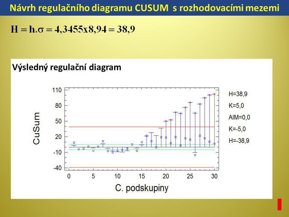 Návrh regulačního diagramu CUSUM s rozhodovacími mezemi Výsledný regulační diagram
