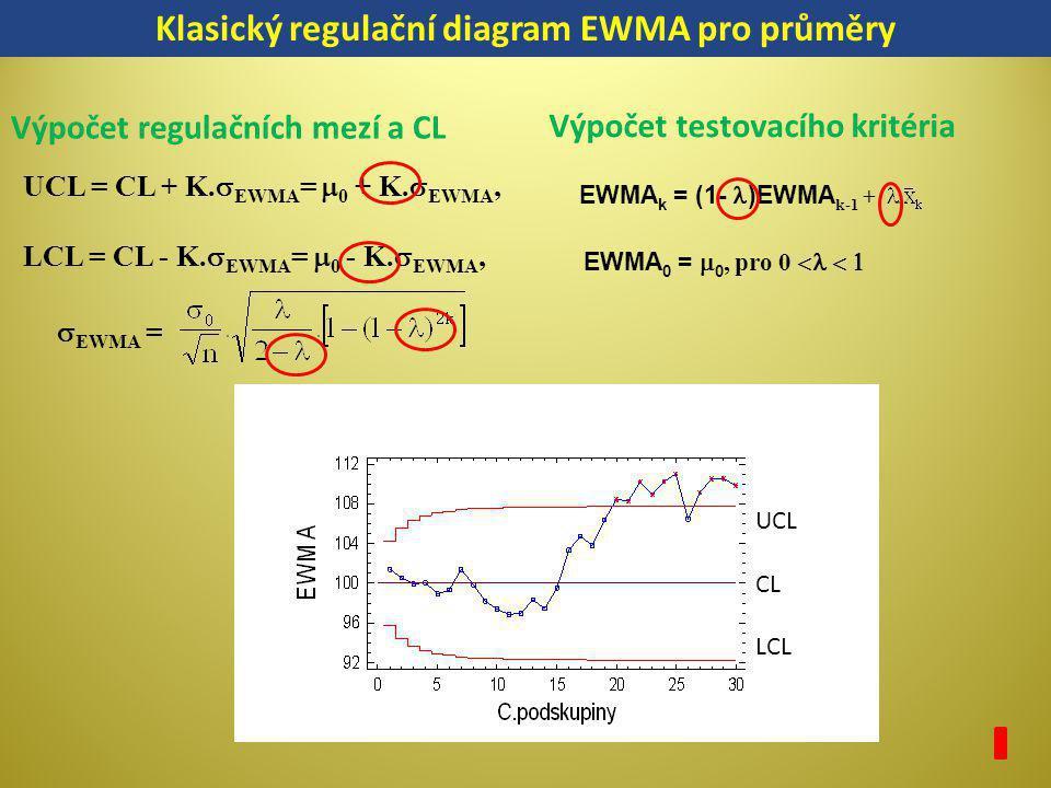 EWMA k = (1- )EWMA k-1 + EWMA 0 =  0, pro 0    UCL = CL + K.  EWMA =  0 + K.  EWMA, LCL = CL - K.  EWMA =  0 - K.  EWMA,  EWMA = Klasický r