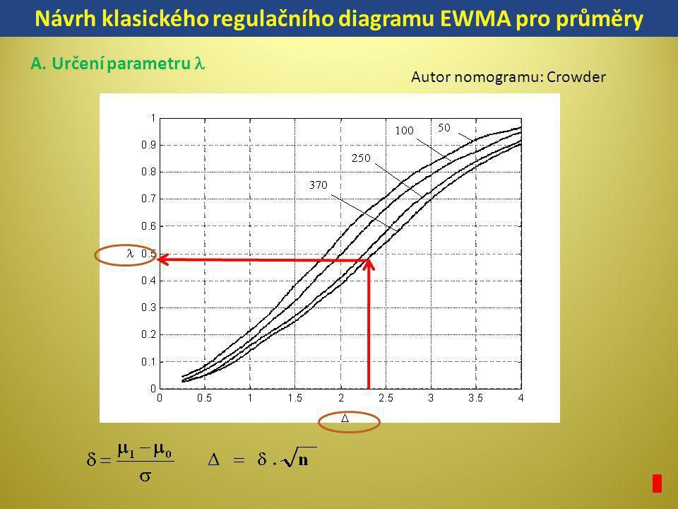 Návrh klasického regulačního diagramu EWMA pro průměry A. Určení parametru Autor nomogramu: Crowder