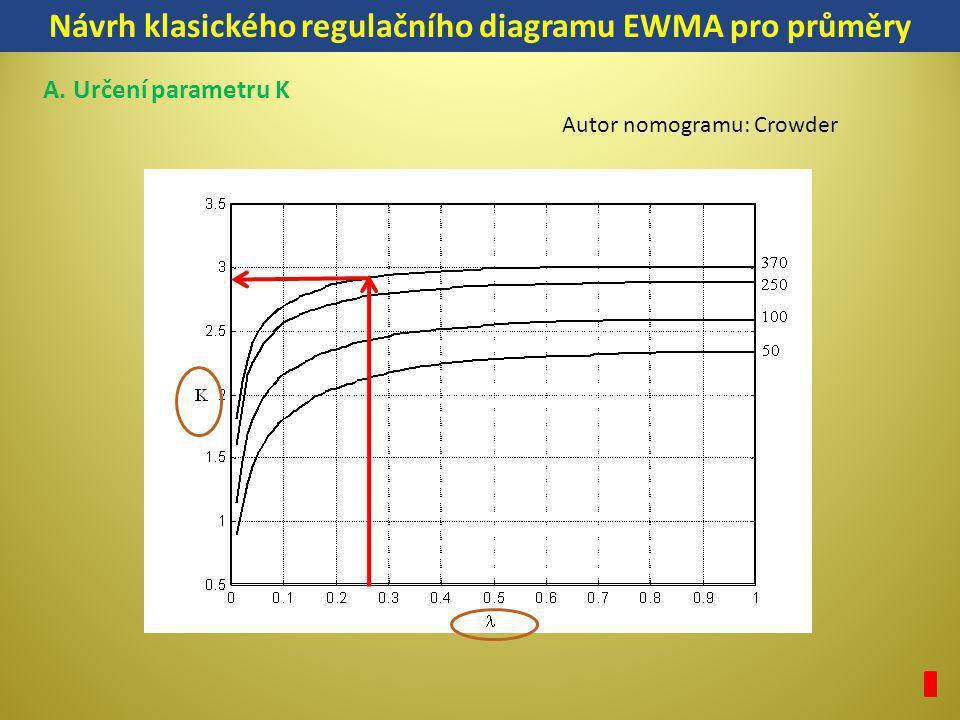 Návrh klasického regulačního diagramu EWMA pro průměry A. Určení parametru K Autor nomogramu: Crowder