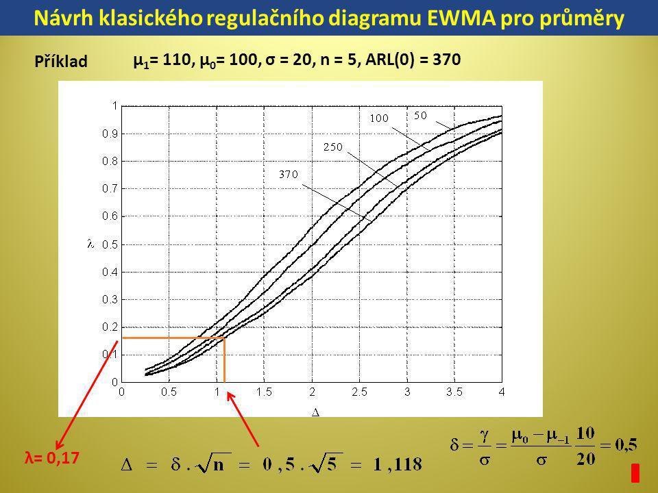 λ= 0,17 Návrh klasického regulačního diagramu EWMA pro průměry Příklad μ 1 = 110, μ 0 = 100, σ = 20, n = 5, ARL(0) = 370
