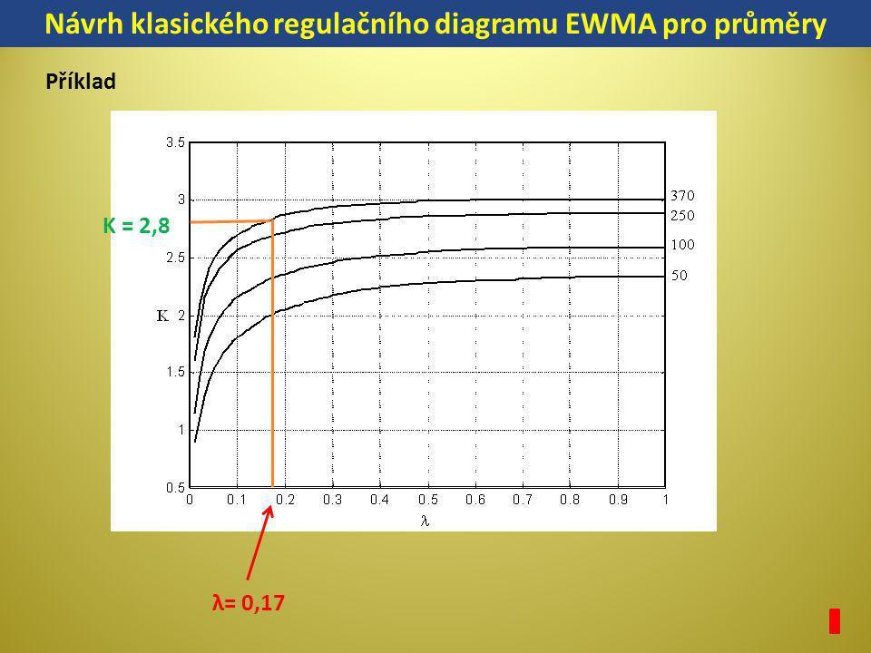 K = 2,8 Návrh klasického regulačního diagramu EWMA pro průměry Příklad λ= 0,17
