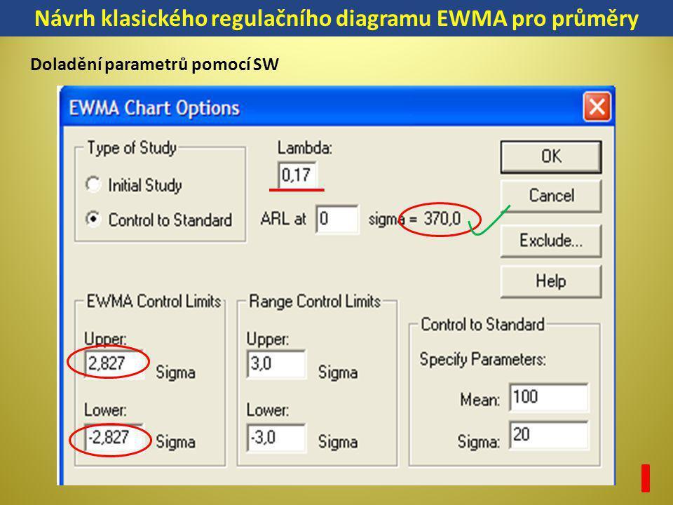 Návrh klasického regulačního diagramu EWMA pro průměry Doladění parametrů pomocí SW