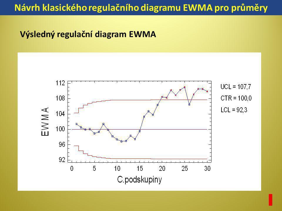 Návrh klasického regulačního diagramu EWMA pro průměry Výsledný regulační diagram EWMA