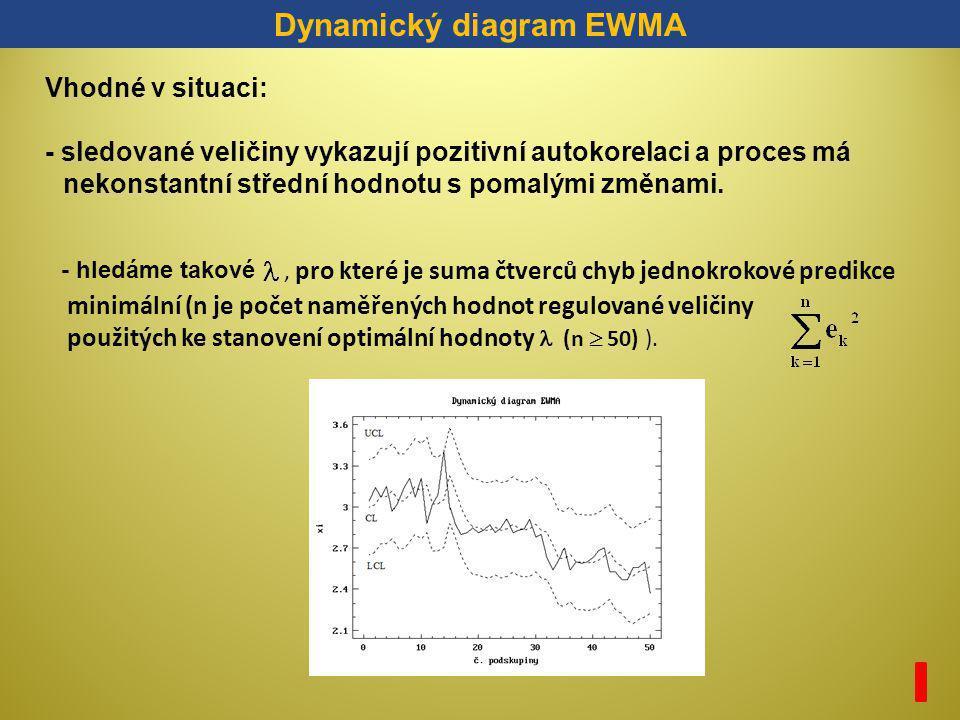 Dynamický diagram EWMA Vhodné v situaci: - sledované veličiny vykazují pozitivní autokorelaci a proces má nekonstantní střední hodnotu s pomalými změn