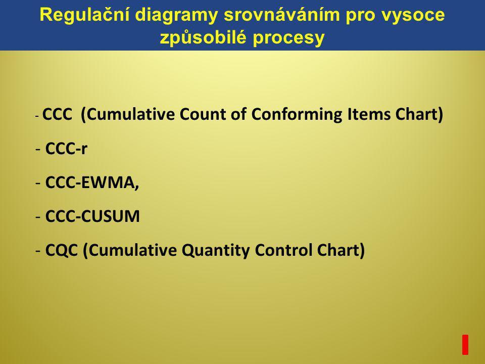 - CCC (Cumulative Count of Conforming Items Chart) - CCC-r - CCC-EWMA, - CCC-CUSUM - CQC (Cumulative Quantity Control Chart) Regulační diagramy srovná
