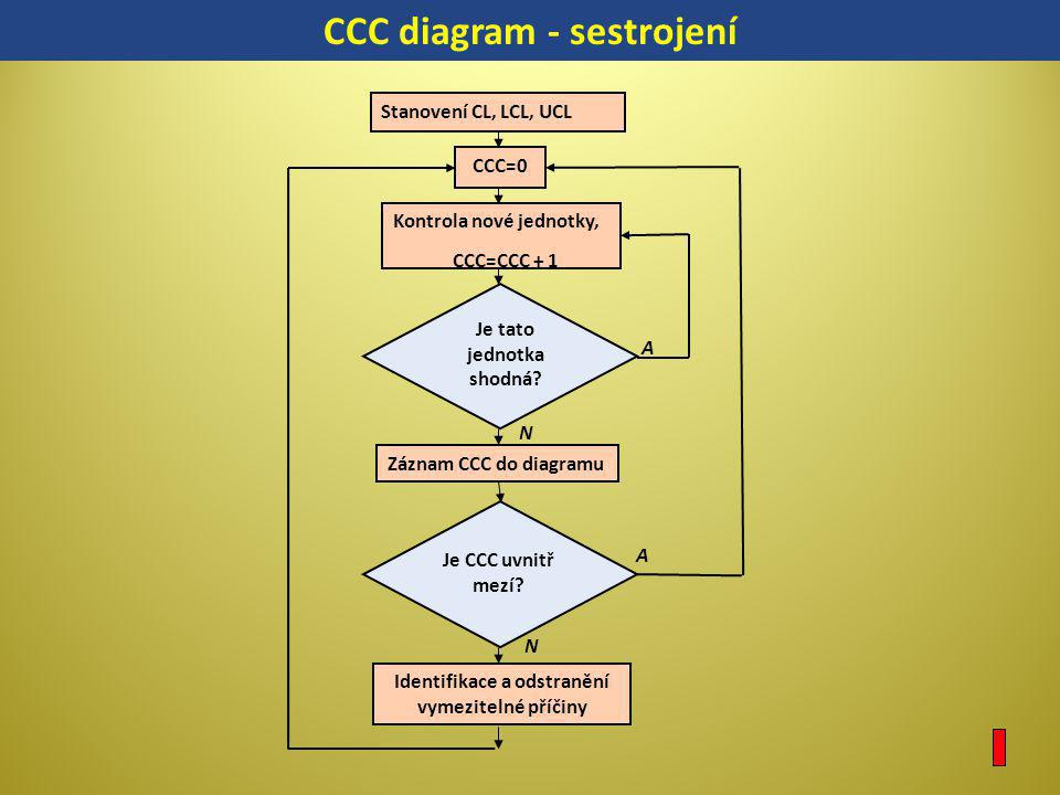 Stanovení CL, LCL, UCL CCC=0 Kontrola nové jednotky, CCC=CCC + 1 Je tato jednotka shodná? Záznam CCC do diagramu Je CCC uvnitř mezí? Identifikace a od