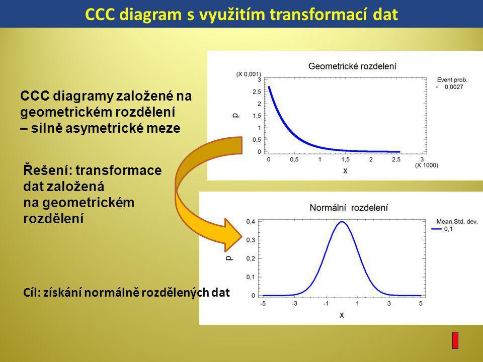 CCC diagramy založené na geometrickém rozdělení – silně asymetrické meze Řešení: transformace dat založená na geometrickém rozdělení Cíl: získání norm