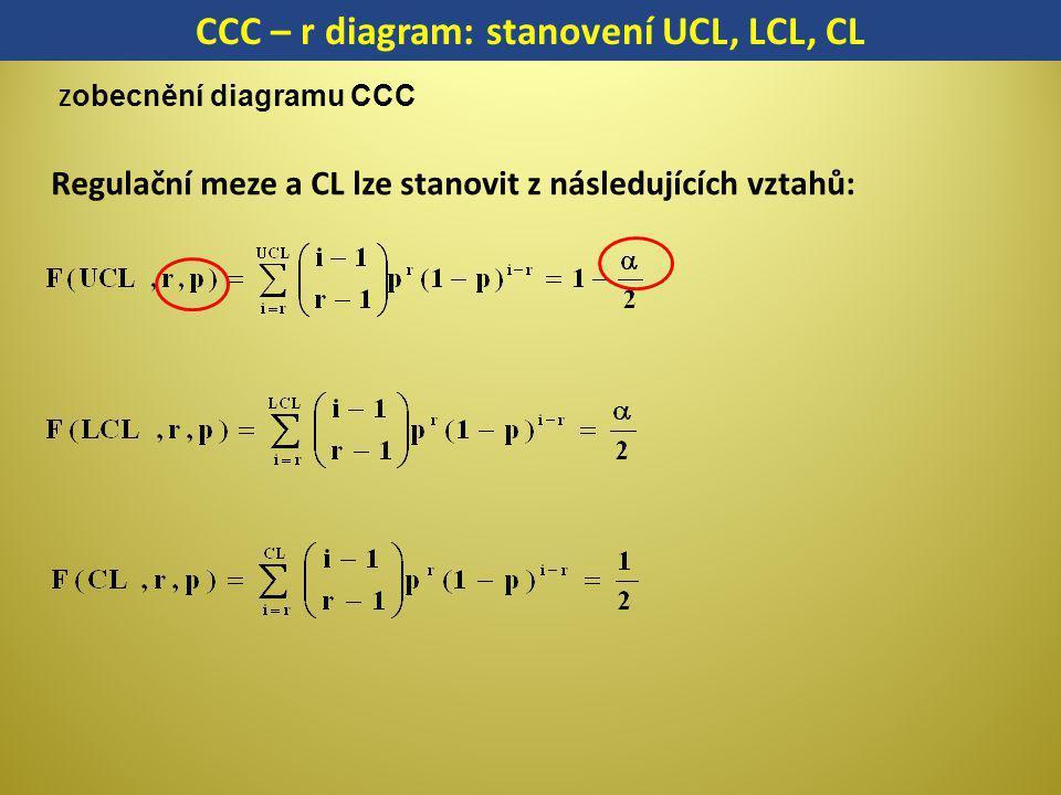 Regulační meze a CL lze stanovit z následujících vztahů: CCC – r diagram: stanovení UCL, LCL, CL Z obecnění diagramu CCC