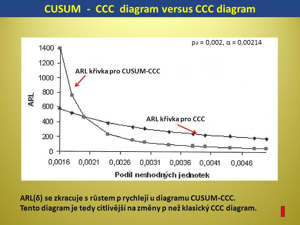 ARL křivka pro CUSUM-CCC ARL křivka pro CCC CUSUM - CCC diagram versus CCC diagram ARL(δ) se zkracuje s růstem p rychleji u diagramu CUSUM-CCC. Tento