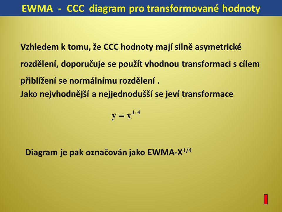 Vzhledem k tomu, že CCC hodnoty mají silně asymetrické rozdělení, doporučuje se použít vhodnou transformaci s cílem přiblížení se normálnímu rozdělení