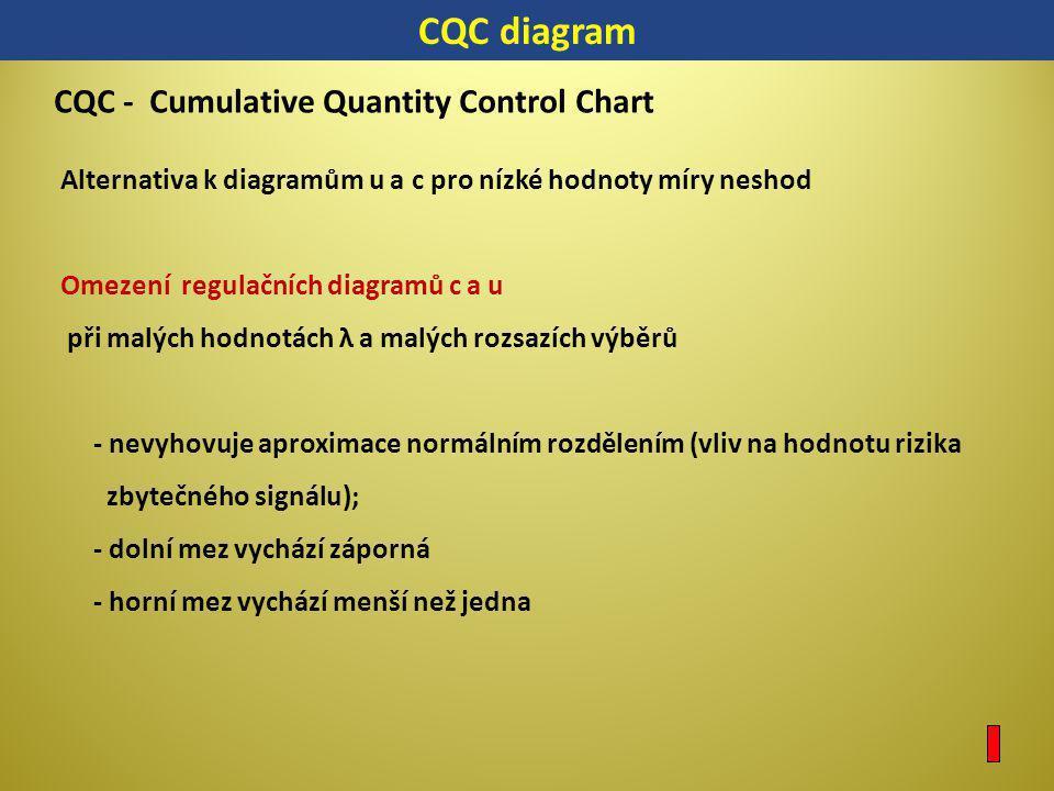 CQC - Cumulative Quantity Control Chart Alternativa k diagramům u a c pro nízké hodnoty míry neshod Omezení regulačních diagramů c a u při malých hodn